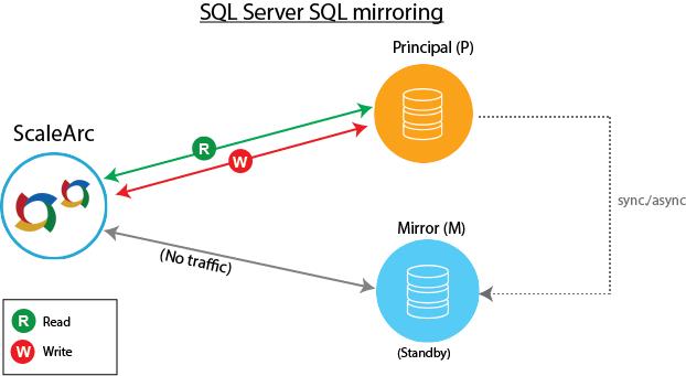 Database Replication Topologies